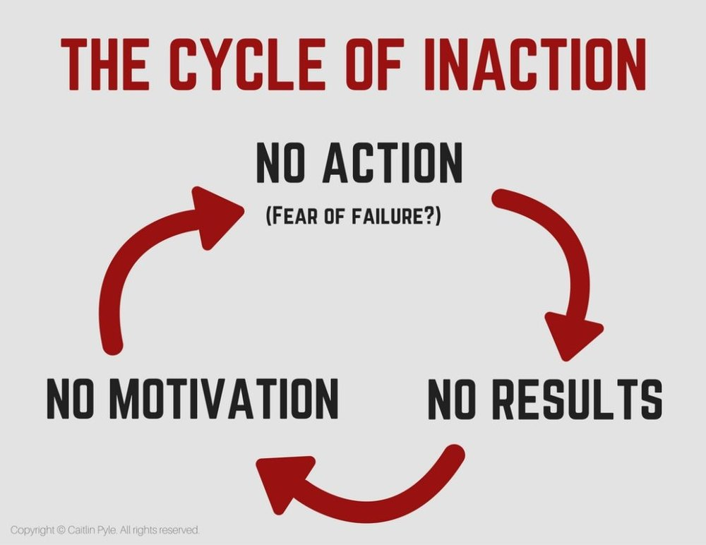 cycle-of-inaction-1024x791.jpg