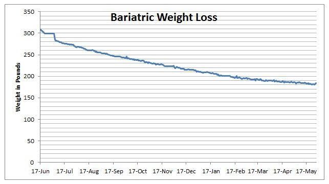My log of everything eaten and drank, along with medication, supplements, and weight (to one-tenth of a pound), for the 12 months following bariatric surgery.