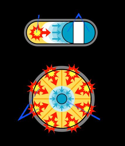 Mechanizm inicjacji reakcji łańcuchowej w bombie atomowej. Autor grafiki: Emesik,CC BY-SA 3.0.