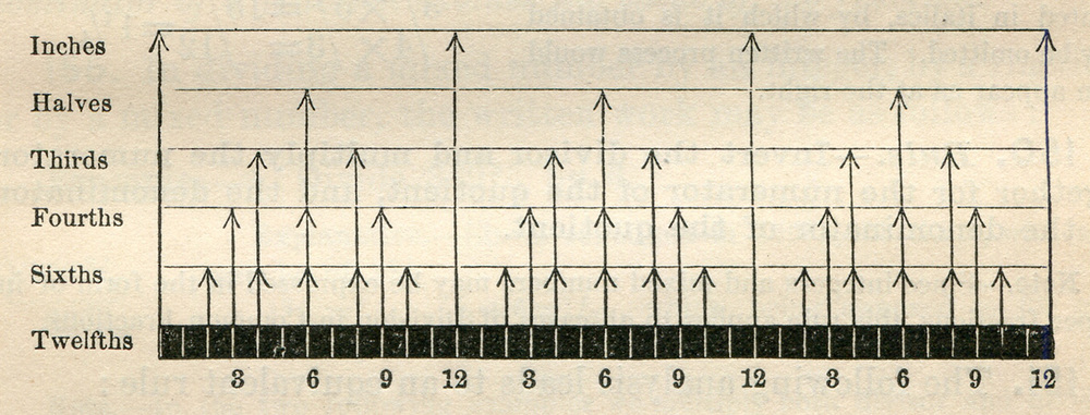 Taken from  Appletons' Standard Arithmatics - Numbers Applied , 1886