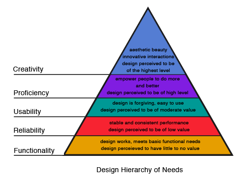 design-hierarchy-of-needs.png