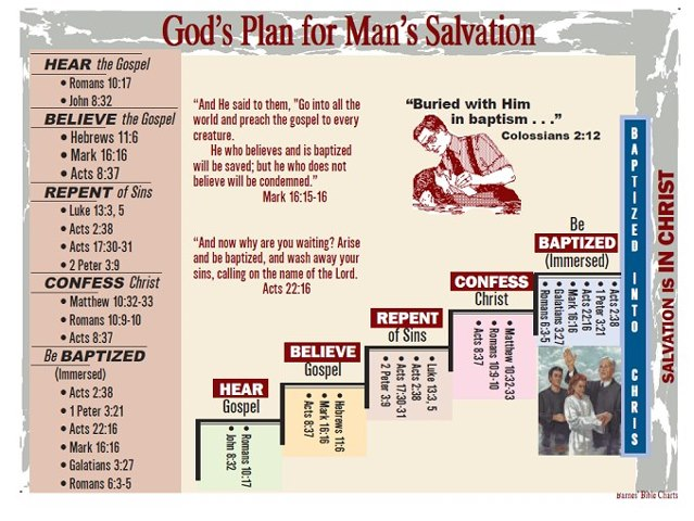 God's Plan for Man's Salvation — Piedmont Church of Christ