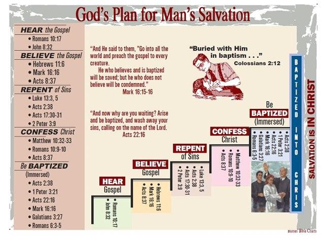 God's Plan for Man's Salvation — Piedmont Church of Christ