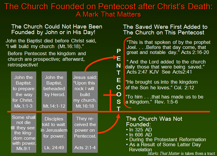 Church Founded on Pentecost after Christ's Death  We can know the truth about when the church was established.