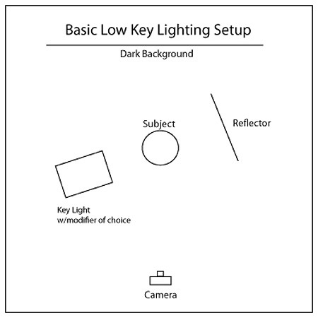 low-key-lighting-diagram-with-reflector1.jpg