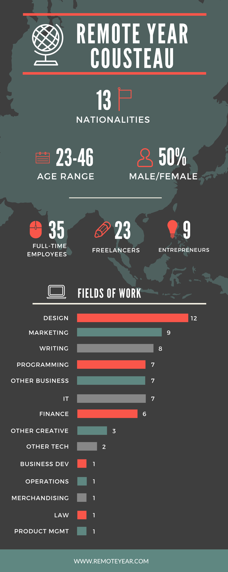 Infographic created by Heather, marketing lead at Remote Year