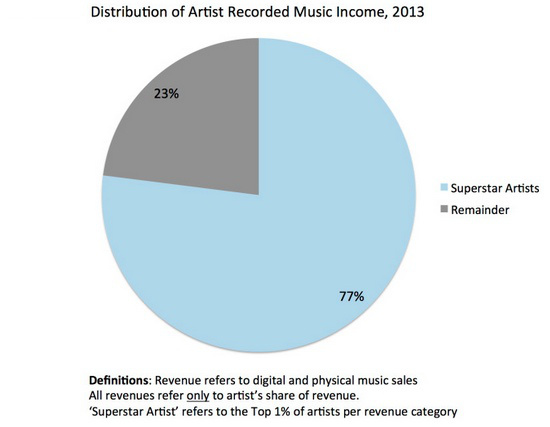 Source: https://musicindustryblog.files.wordpress.com/2014/03/fig4.jpg