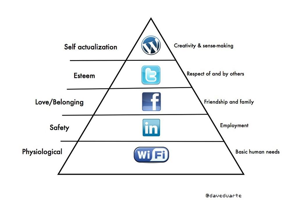 Maslow's Internet Hierarchy.001.jpg