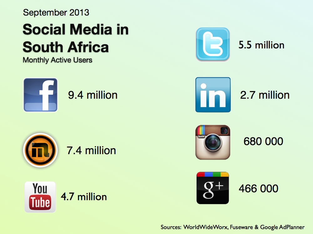 The number of people who are active on Facebook, Mxit, Twitter, Youtube, LinkedIn, Instagram and Google+ in South Africa, as of September 2013