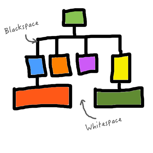 An organisational chart, where the blocks represent formally defined roles and the lines represent formally defined relationships and hierarchy.