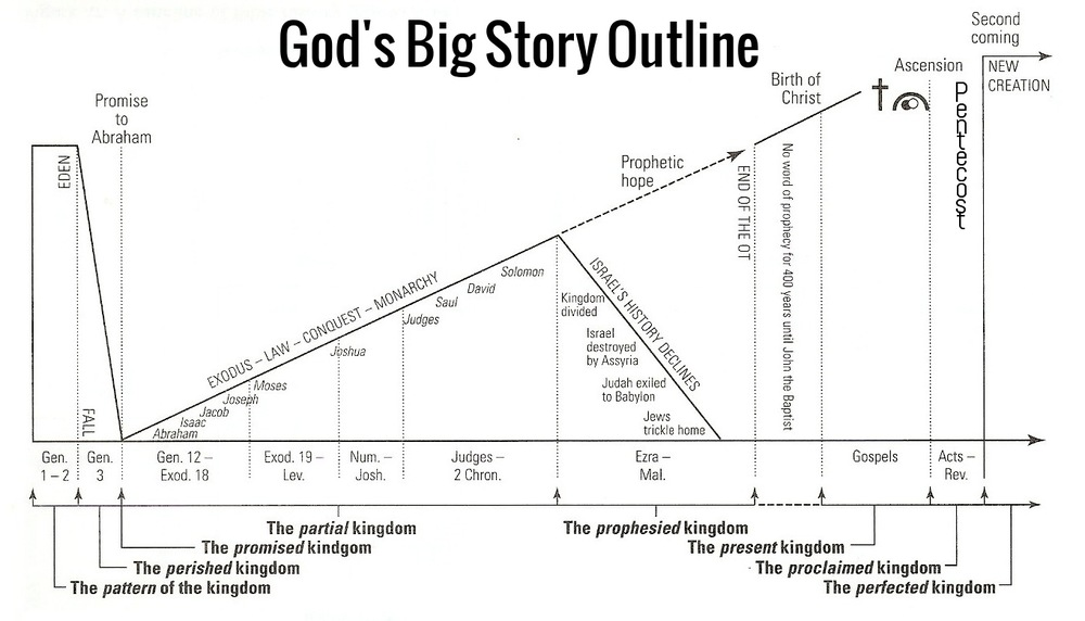 Gods Big Story Outline.jpg