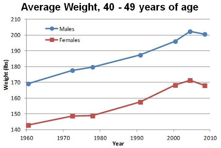 Average age of viagra users