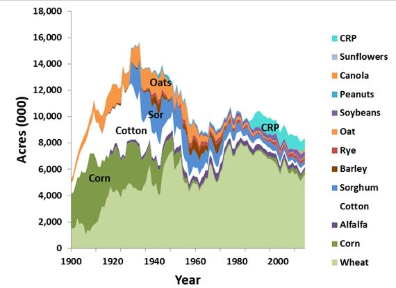 Oklahoma acres planted to crops, 1900-2012, USDA-NASS