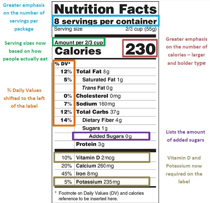 New FDA Nutritional Facts Panel Explained