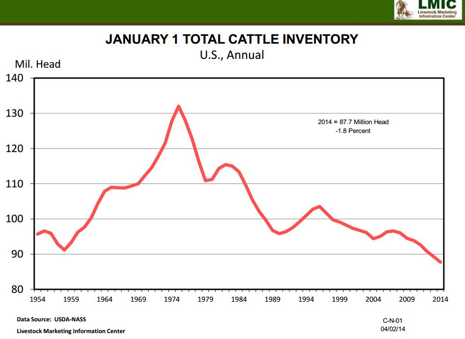 U S Cattle Inventory Why are beef and pork ...