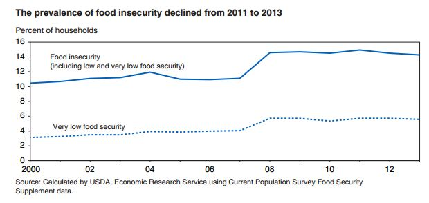 Food Insecurity Remains Essentially Unchanged Jayson Lusk
