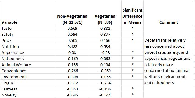 Image of: Spreadshirt Vegetarians Tend To Rate Animal Welfare And The Environment As More Important Food Values Than Meat Eaters Even Still Vegetarians Rate Nutrition Taste Jayson Lusk Who Are The Vegetarians Jayson Lusk
