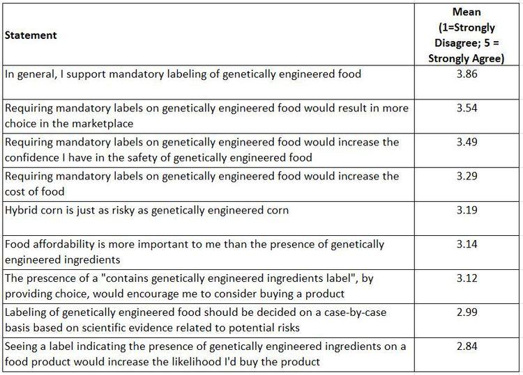food survey questions