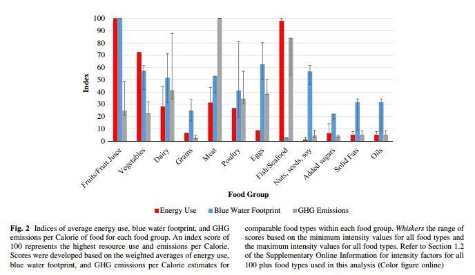Lettuce A Bigger Environmental Threat Than Beef Jayson Lusk