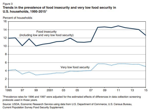 Food Insecurity Is Down Jayson Lusk