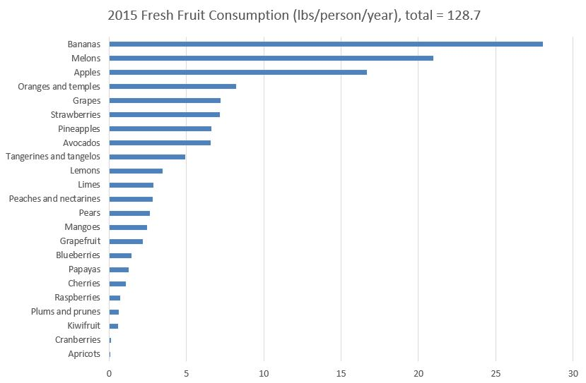 fresh_fruit_consumption.JPG