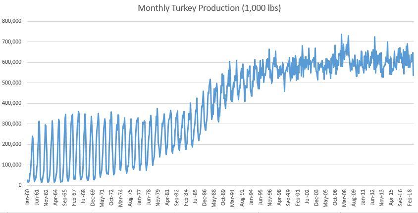 turkeyproduction3.JPG