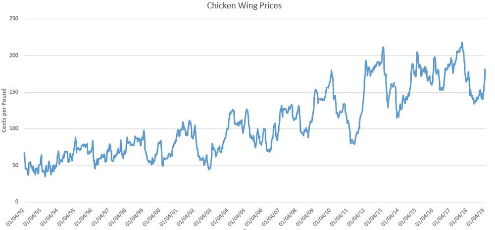The Superbowl And Chicken Wing Demand Jayson Lusk