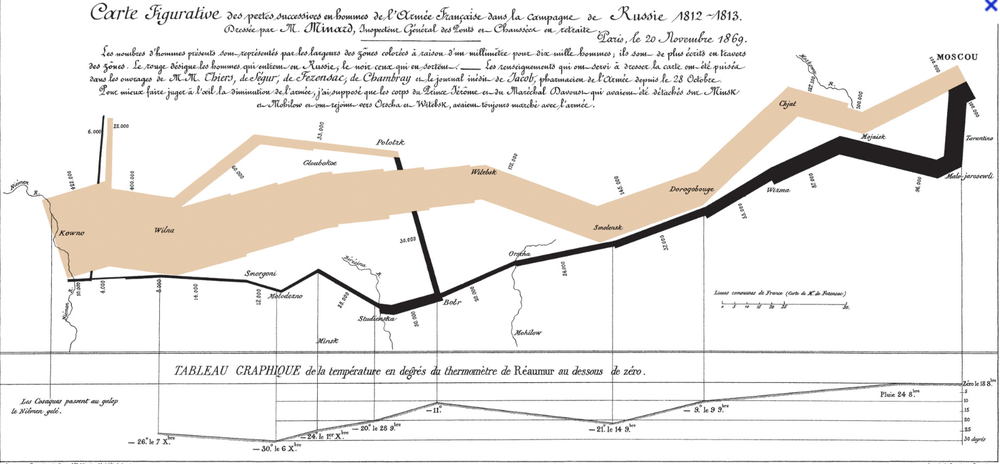 Minard's flowchart of Napolean's March of 1812.