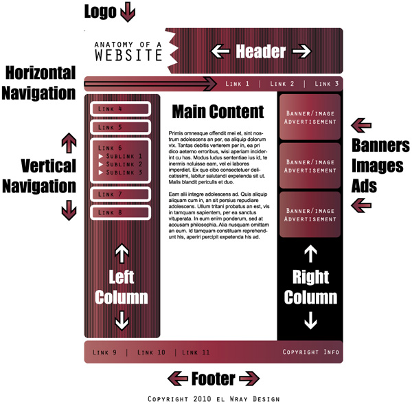 Anatomy of a Web Site Diagram