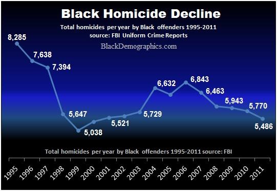 Black-Homicide-Rate