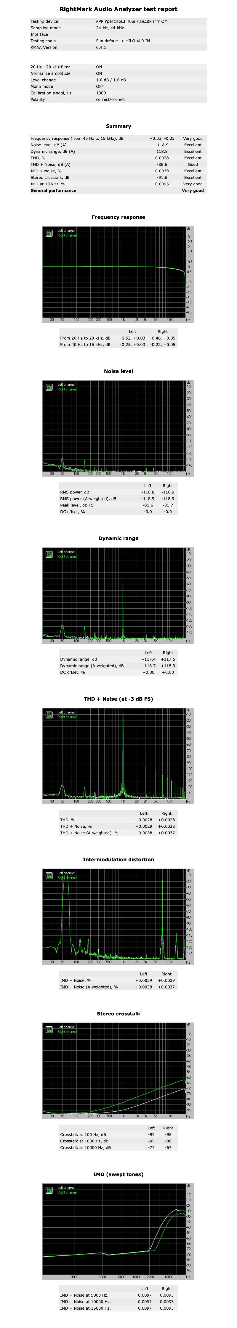 iPP-SpectraX-Max-Fun-~95-+18dBu-24-44-NL-summary.png