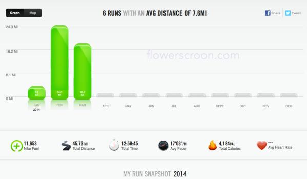 Q1 Miles: 45.73