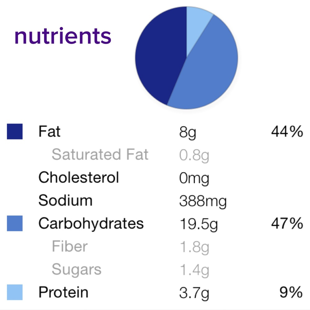 Recipe makes 5 servings. Nutrients listed are estimated for 1 serving.