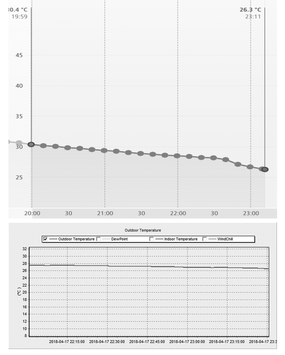 Upper Graph: Inside observatory temperature   Lower Graph: Outside observatory temperature
