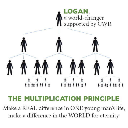 CWR Will You Be The One - Multiplication Principle.png