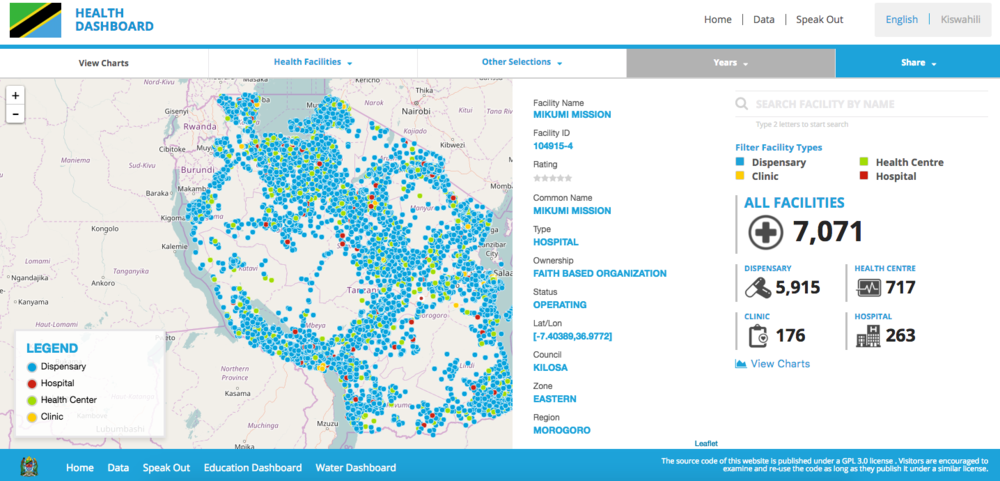 Dashboard produced by Development Gateway for the government of Tanzania.