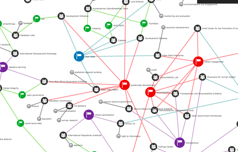 A network map illustrating connections across issues and organizations at Open Gov Hub.