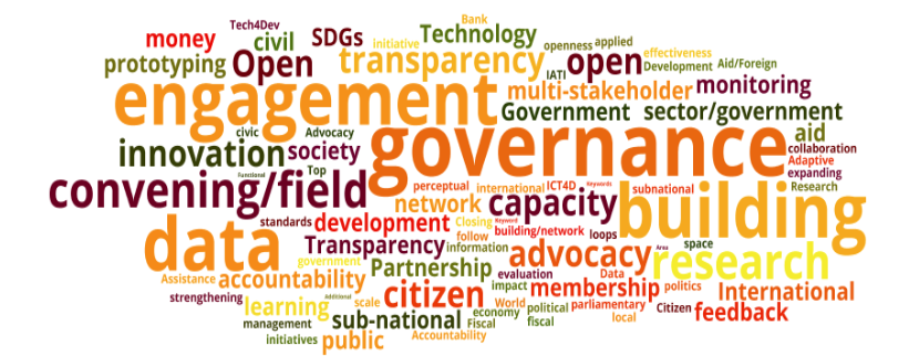 - Word cloud summarizing top keywords describing Hub members' work, from our summer network data analysis.
