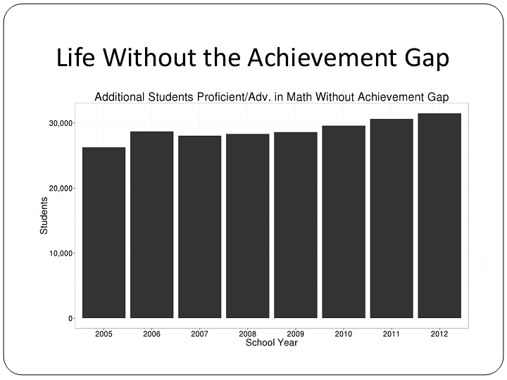 Achievement gap has a real cost.