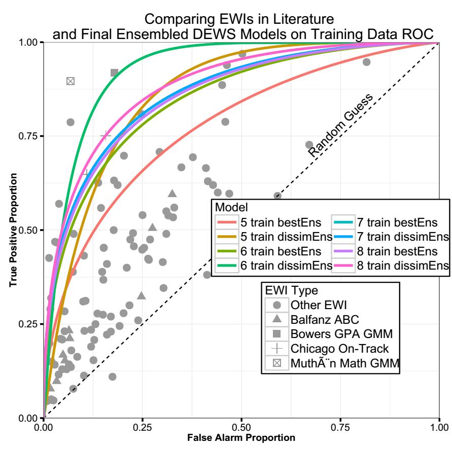 DEWS_caret_model_comparison