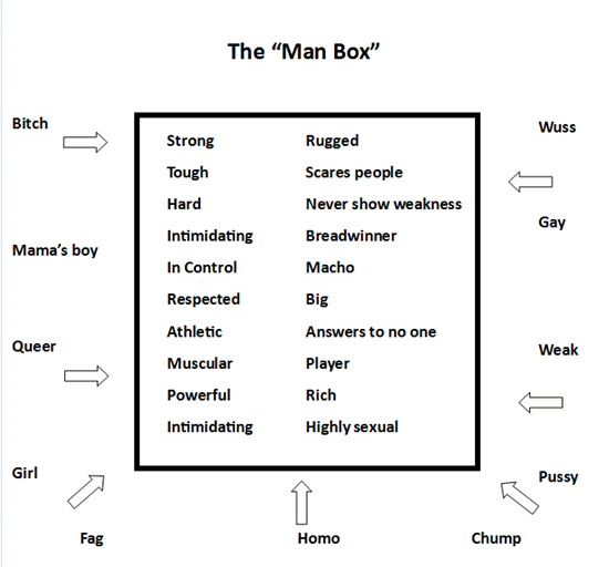 The Acting Like a Man Box - from 'Men's Work'