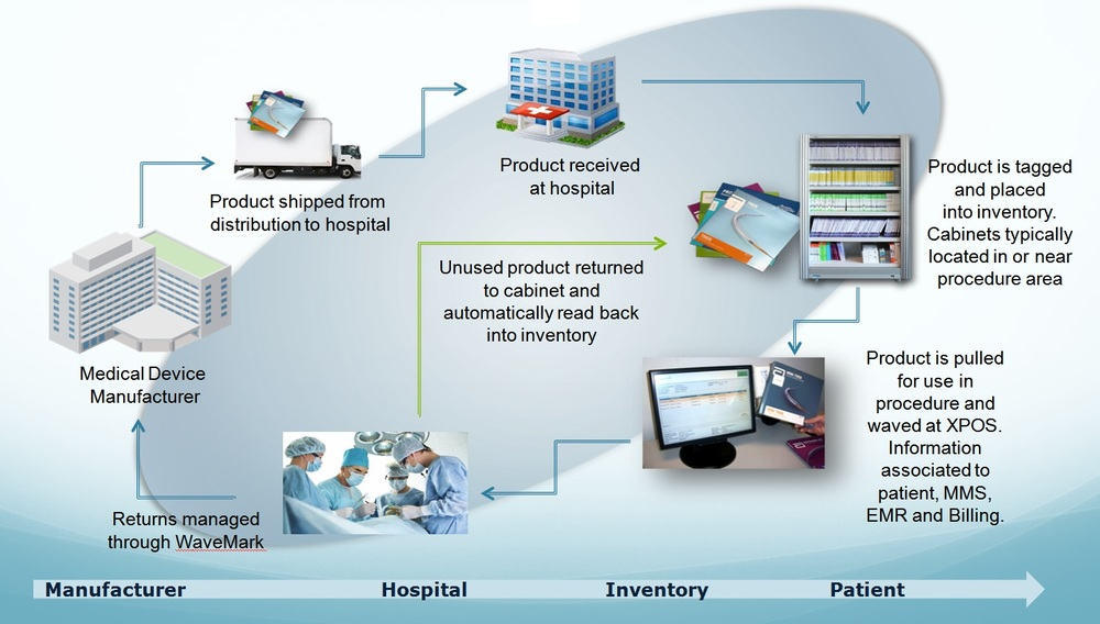 WaveMark 'Smart' Cabinets - Hospital Workflow
