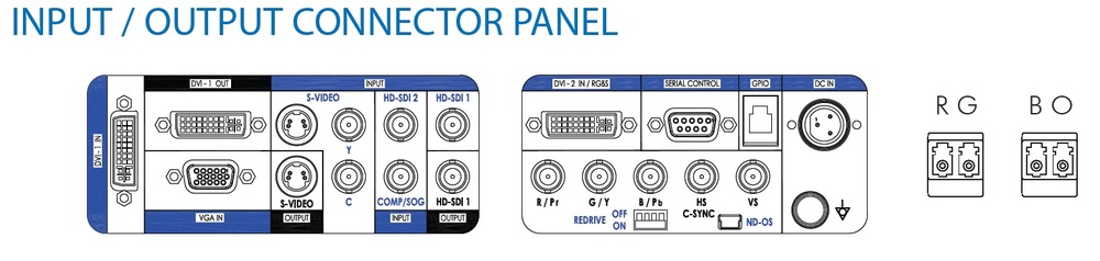 Surgical Display Inputs / Outputs