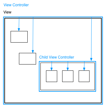 Typical iOS 5 view controller hierarchy