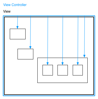 iOS 4 View Controller Hierarchy