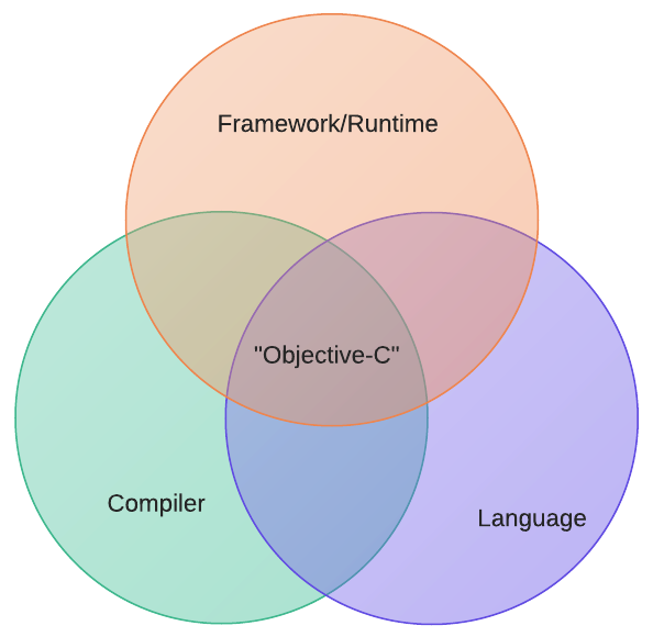 Comparing Objective-C runtime, framework, and language relationship