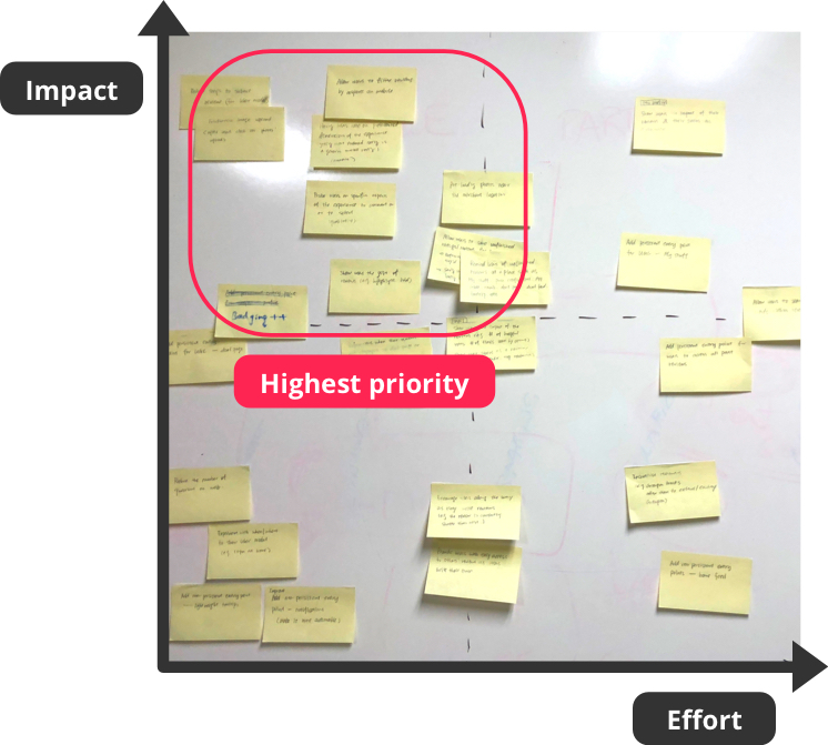 Prioritize - To follow up on all the opportunities, we set up a prioritization session where representatives from the cross-functional teams came together and discussed the impact vs. effort of each opportunity. A decision matrix was used to facilitate the discussion. This exercise helped influence the 2018 roadmap and brought the team's attention to the opportunities that had high impact and low effort.