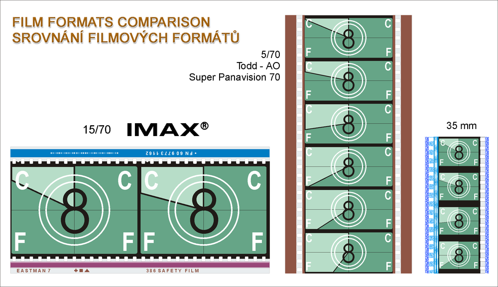 Size Comparison between IMAX, Panavison 70mm/Arri Alexa 65mm and regular 35mm film