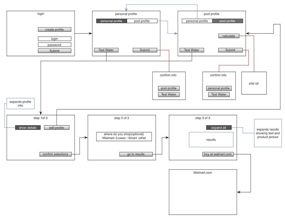 UX/UI Wireframe