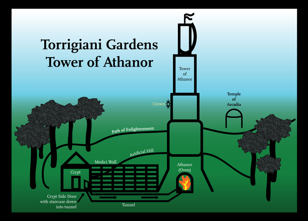 Tower of Athanor diagram